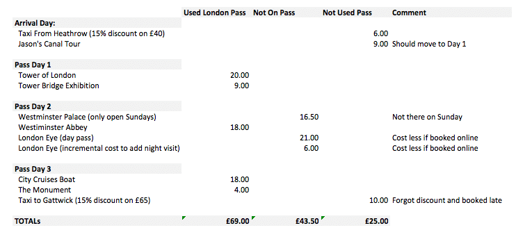 Financial Analysis - London Pass Worth It.jpg
