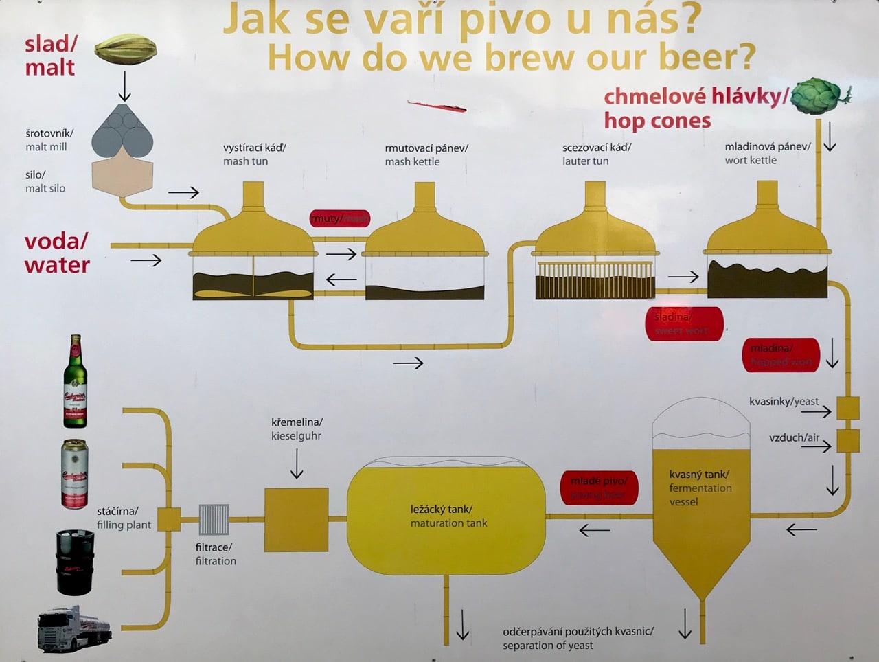 Budvar Beer Process - Original Budvar Budweiser Brewery.jpg