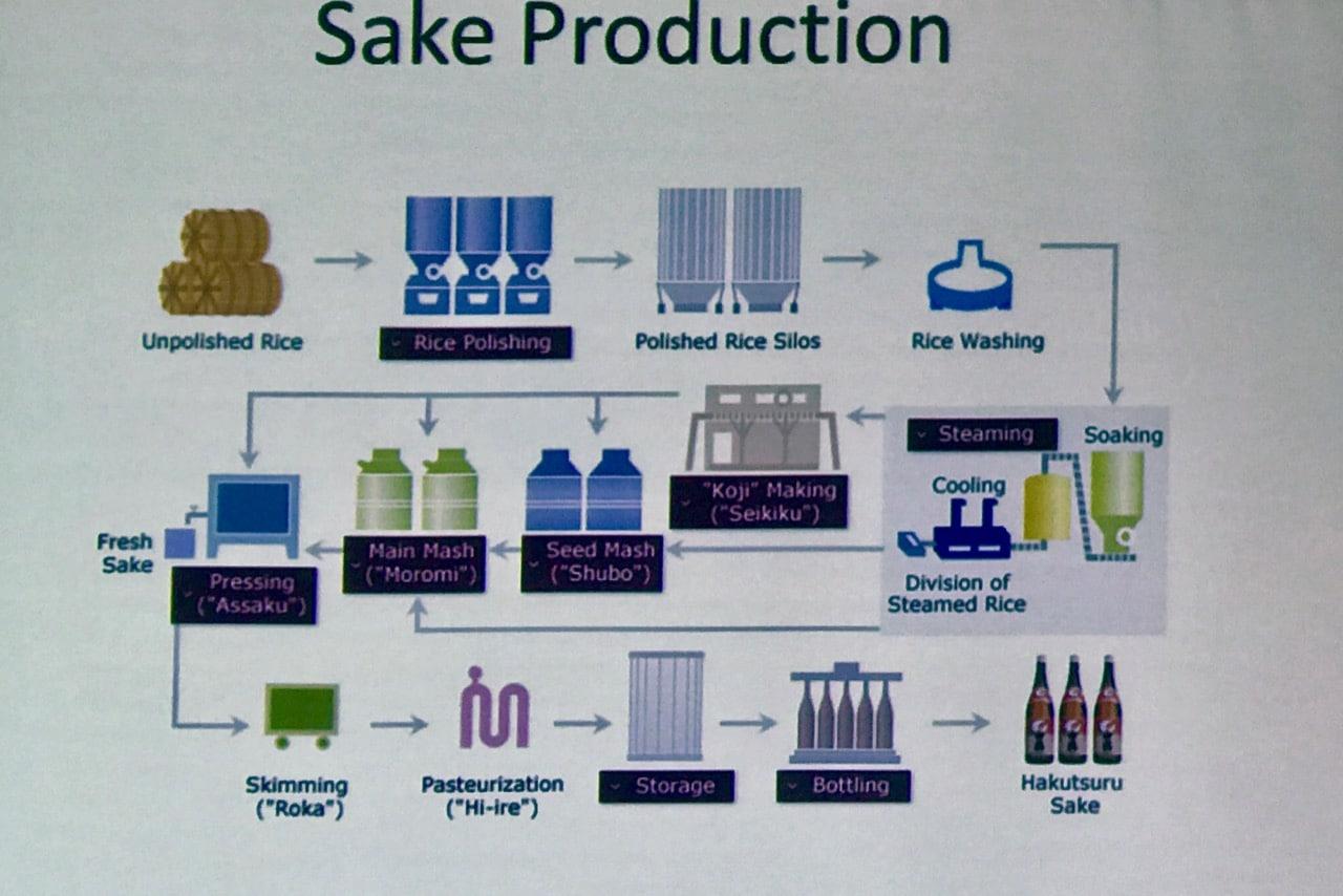 Sake Production Process.jpg