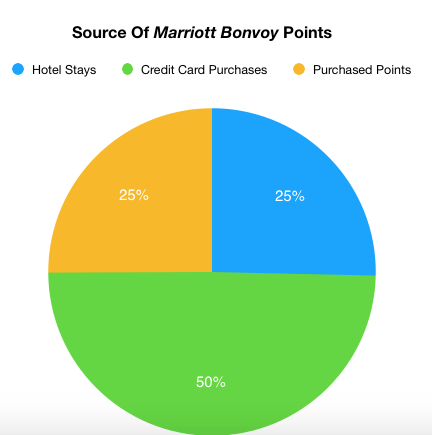Source of Points - Greater Reward Points And Status.jpg